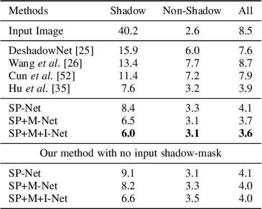 Figure 2 for Physics-based Shadow Image Decomposition for Shadow Removal