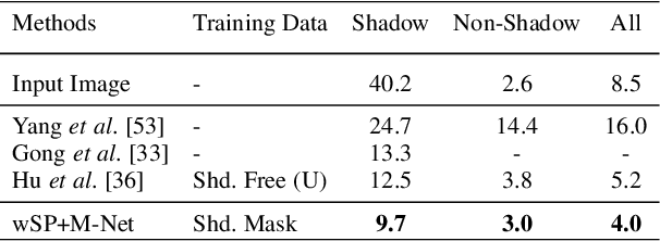 Figure 4 for Physics-based Shadow Image Decomposition for Shadow Removal