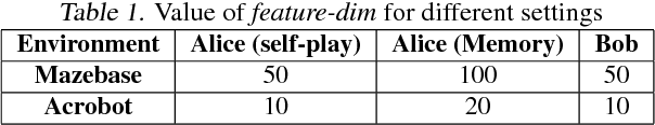 Figure 1 for Memory Augmented Self-Play