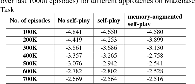 Figure 3 for Memory Augmented Self-Play