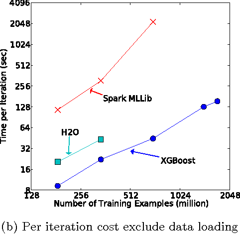 Figure 12 from XGBoost: A Scalable Tree Boosting System - Semantic