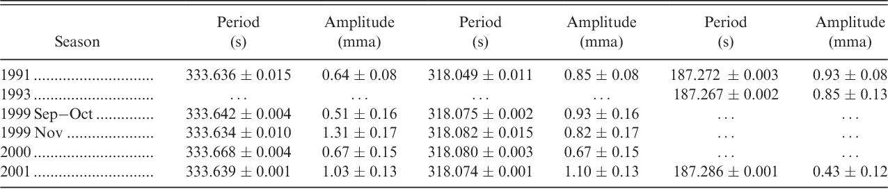 TABLE 5 Period and Amplitude Measurements for the Additional Pulsation Modes