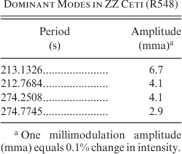 TABLE 1 Dominant Modes in ZZ Ceti (R548)