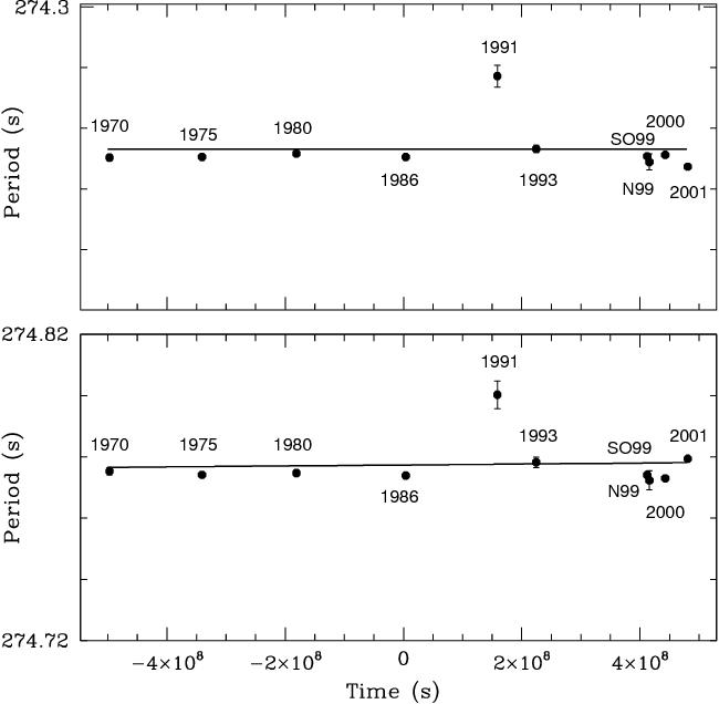 Fig. 3.—Direct method: best seasonal periods vs. time for the 274 s doublet. Top, Best-fit _P ¼ ð 0:4 27Þ 10 13 s s 1 for P0 ¼ 274:253 0:001 s; bottom, best-fit _P ¼ ð16 26Þ 10 13 s s 1 for P0 ¼ 274:7774 0:0009 s.