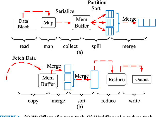 Hadoop Configuration Tuning With Ensemble Modeling and Metaheuristic