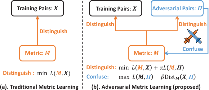Figure 1 for Adversarial Metric Learning