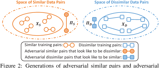Figure 3 for Adversarial Metric Learning
