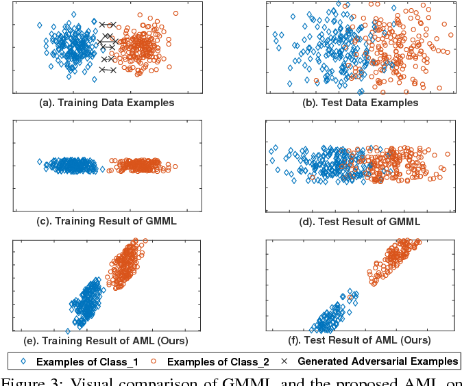 Figure 4 for Adversarial Metric Learning