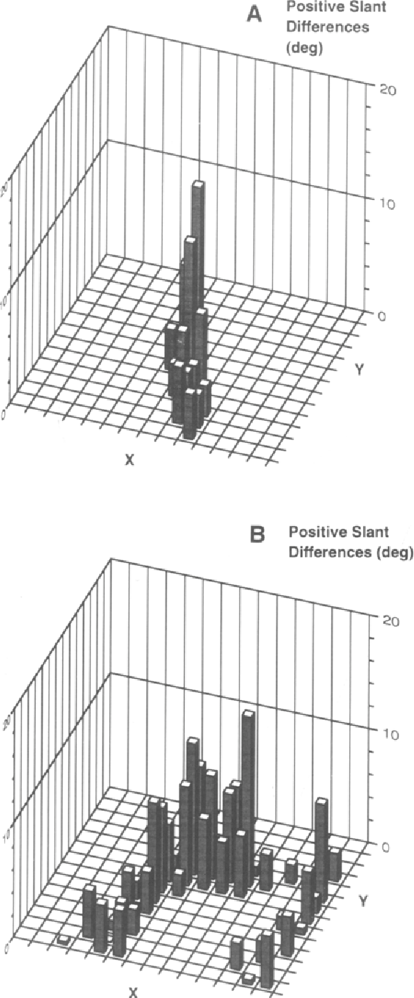 Figure 8. The spatial distribution of positive slant difference from Experiment 2: (A) Results for the orientation identical to that used in Experiment 1, and (B) results for the rotated orientation.