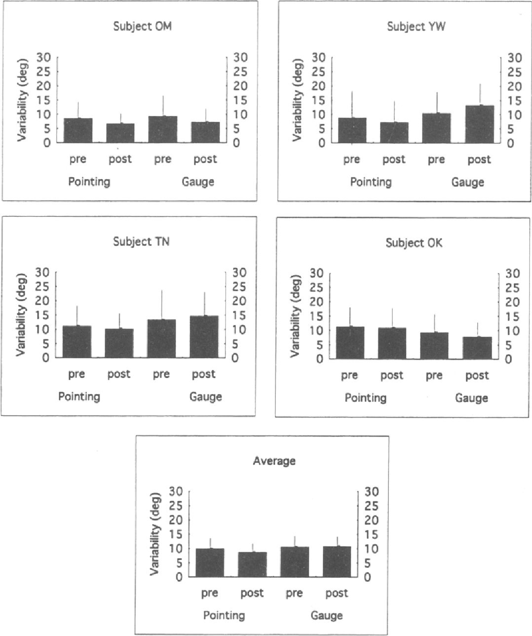 Figure 3. The variability ofthe responses about their centroids from the pre-fposttest portion of Experiment 1. The results of the pretest and the posttest for both the pointing and the gauge-figure methods are shown for the individual subjects as is their combined average.