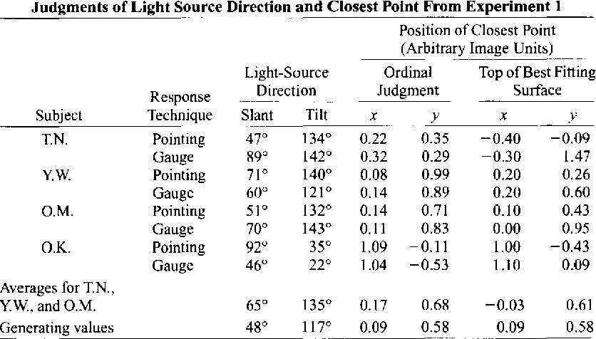 Table I Judgments of Light Source Direction and Closest Point From Experiment 1 Position of Closest Point