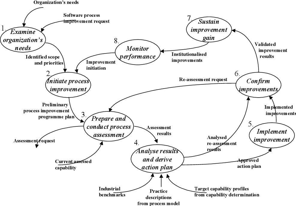 Software Process Engineering Systems Models And Industry Cases