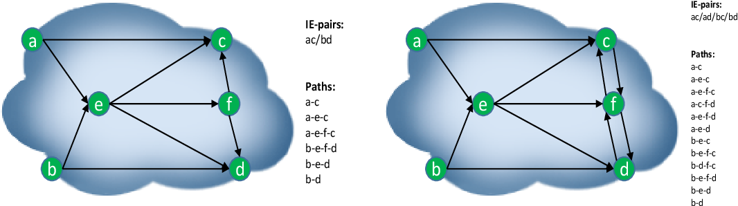 Figure 1 for Reward Design in Cooperative Multi-agent Reinforcement Learning for Packet Routing