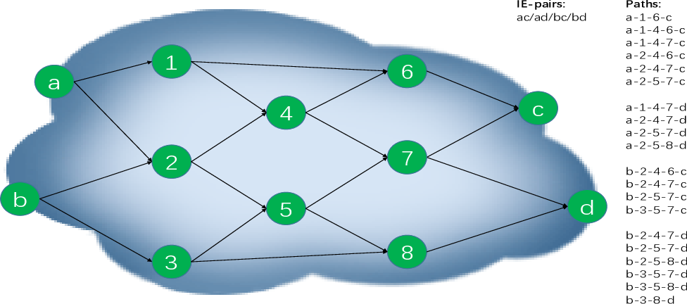 Figure 3 for Reward Design in Cooperative Multi-agent Reinforcement Learning for Packet Routing