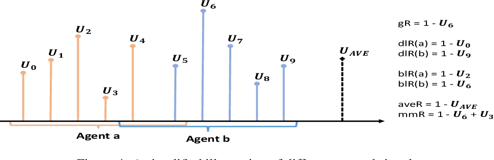 Figure 4 for Reward Design in Cooperative Multi-agent Reinforcement Learning for Packet Routing