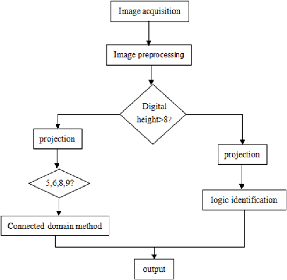 Figure 3 for Image Type Water Meter Character Recognition Based on Embedded DSP