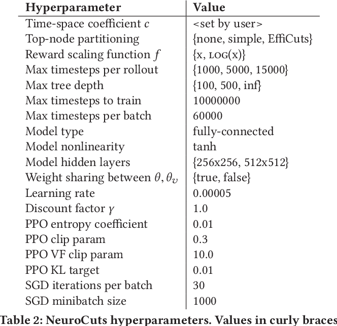 Figure 4 for Neural Packet Classification