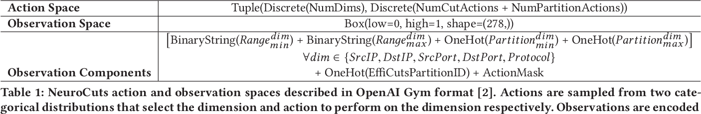 Figure 2 for Neural Packet Classification