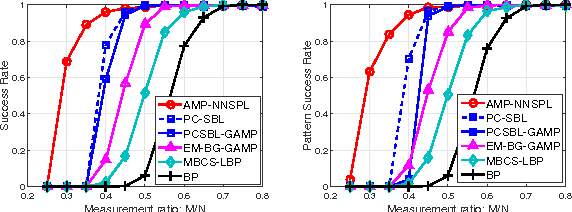 Figure 1 for Approximate Message Passing with Nearest Neighbor Sparsity Pattern Learning