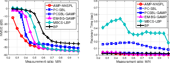 Figure 2 for Approximate Message Passing with Nearest Neighbor Sparsity Pattern Learning