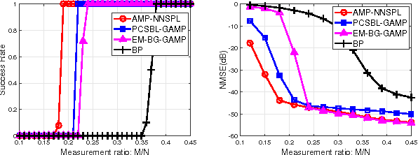 Figure 3 for Approximate Message Passing with Nearest Neighbor Sparsity Pattern Learning