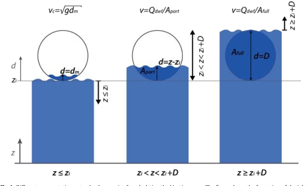 Figure 1 from Statistical modelling of Fat, Oil and Grease (FOG