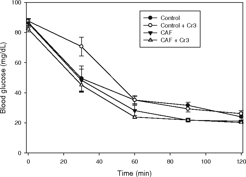 Figure 7 from Long-Term Exposure to [Cr3O(O2CCH2CH3)6(H2O)3