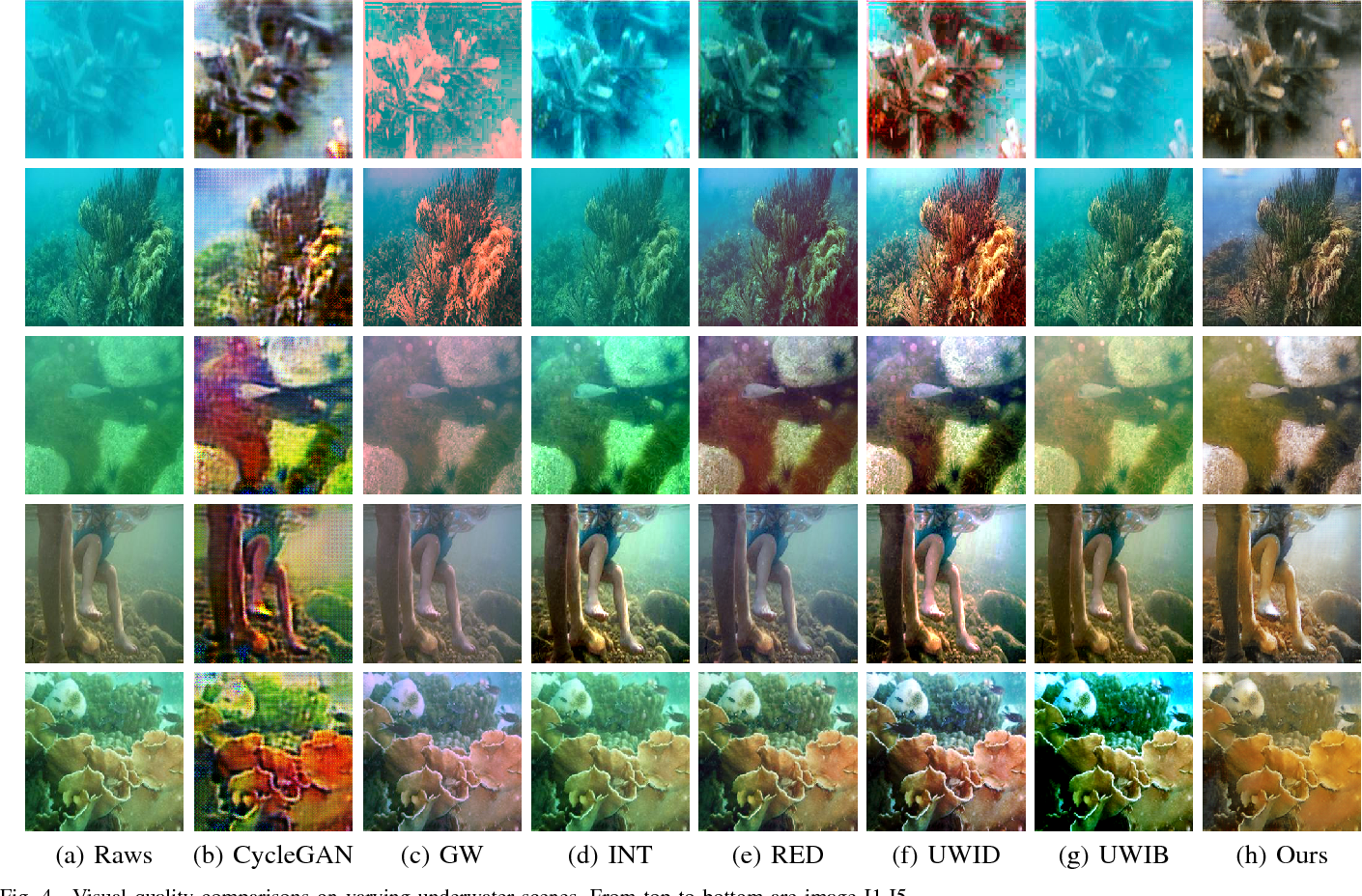 Figure 4 for Emerging from Water: Underwater Image Color Correction Based on Weakly Supervised Color Transfer