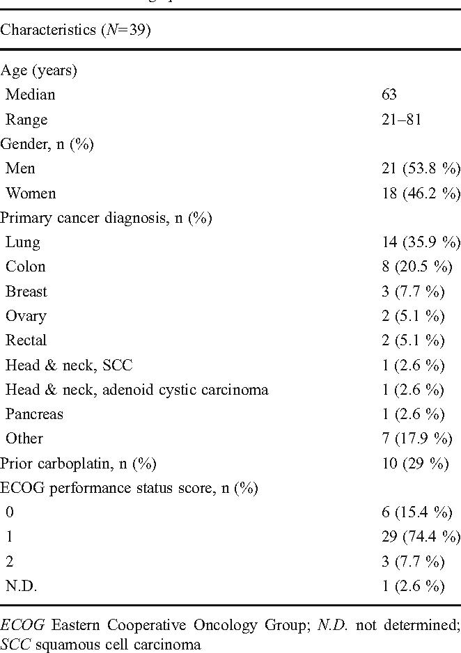 Table 1 Patient demographics