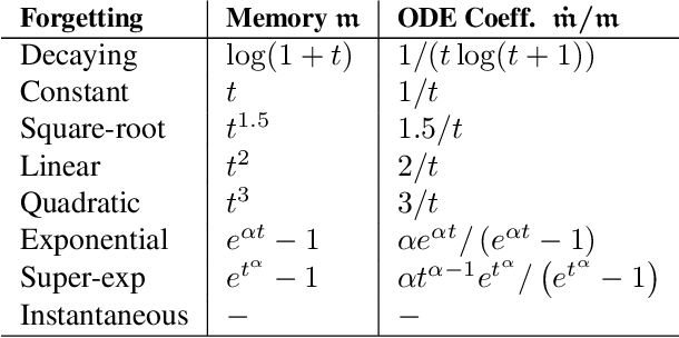 Figure 3 for The Role of Memory in Stochastic Optimization