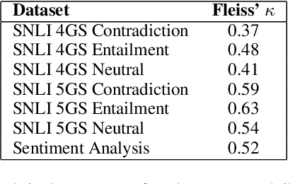 Figure 4 for Understanding Deep Learning Performance through an Examination of Test Set Difficulty: A Psychometric Case Study
