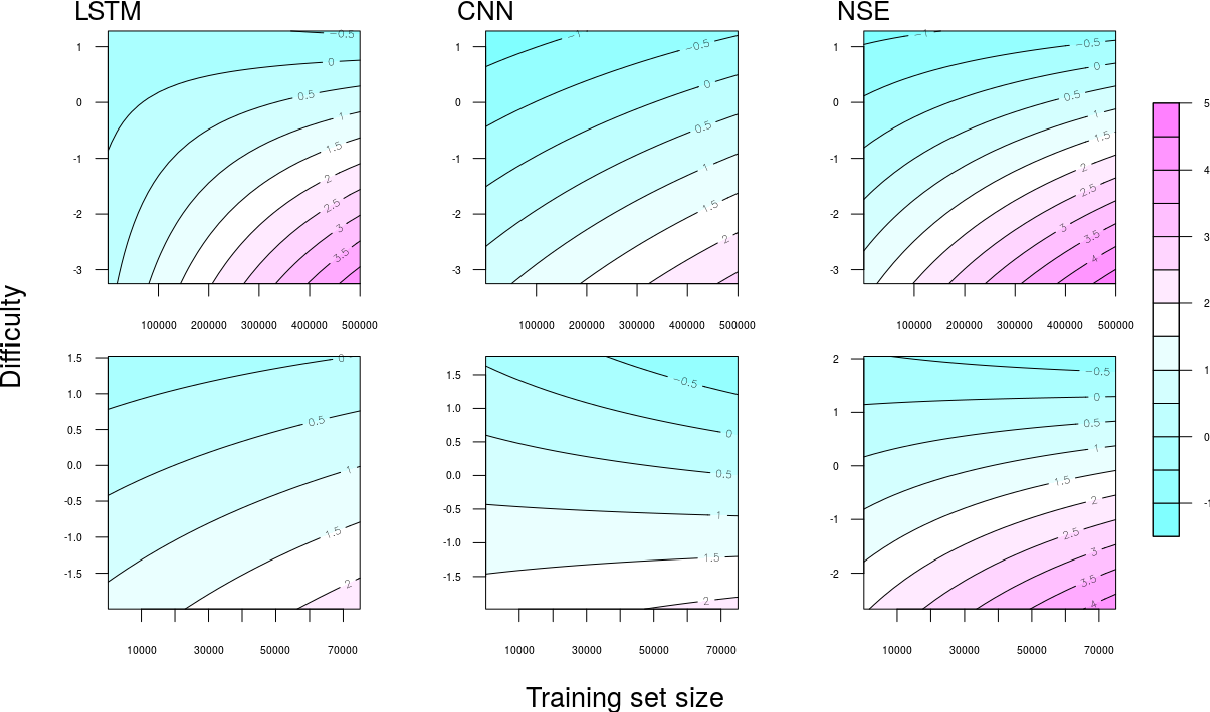 Figure 2 for Understanding Deep Learning Performance through an Examination of Test Set Difficulty: A Psychometric Case Study
