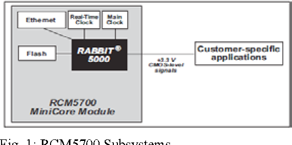 Figure 1 from An Effective Implementation of Embedded Rabbit Web