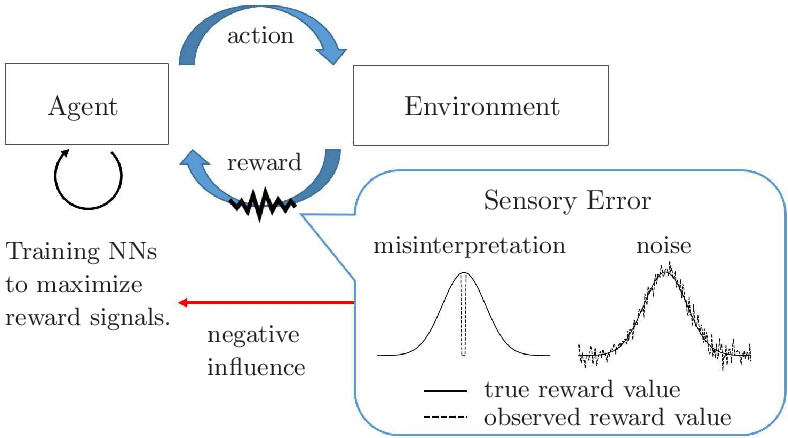Figure 1 for Stable deep reinforcement learning method by predicting uncertainty in rewards as a subtask