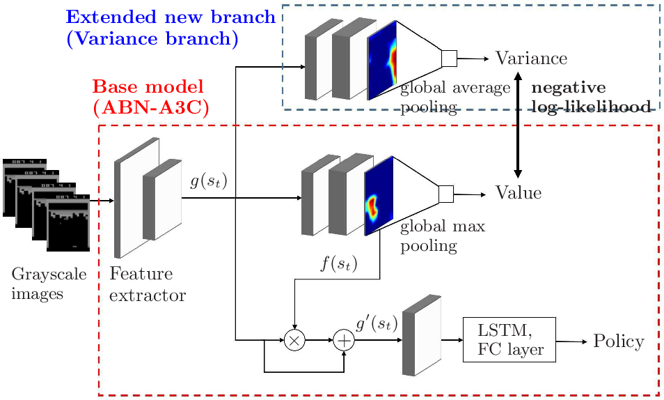 Figure 2 for Stable deep reinforcement learning method by predicting uncertainty in rewards as a subtask