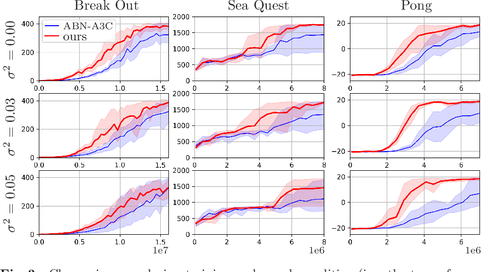 Figure 3 for Stable deep reinforcement learning method by predicting uncertainty in rewards as a subtask
