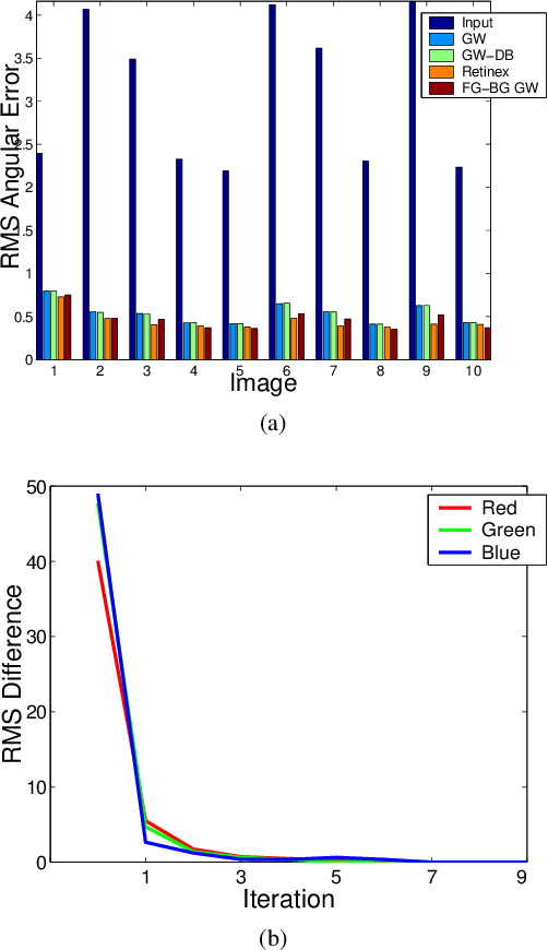 Figure 3 for Adaptive Gray World-Based Color Normalization of Thin Blood Film Images