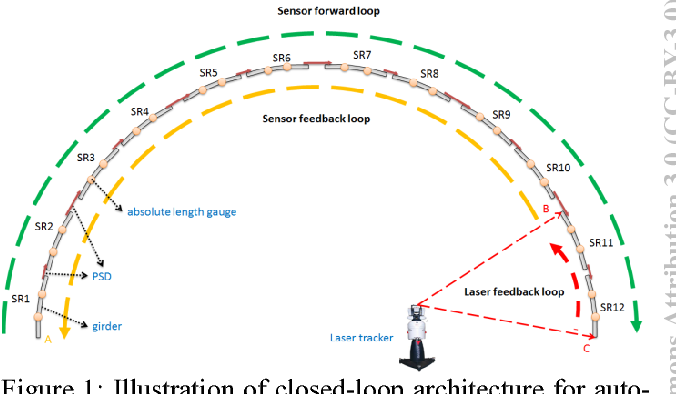 figure 1: illustration of closed-loop architecture for autoalignment