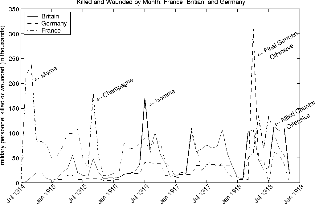 Figure 7: British and German soldiers killed and wounded and French total casualties by month.
