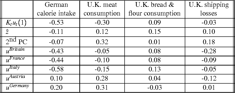 Table 6: Correlation Coefficients between Consumption and Shipping Data and Series Imputed from the Five-Country Model