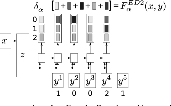 Figure 2 for Task Loss Estimation for Sequence Prediction