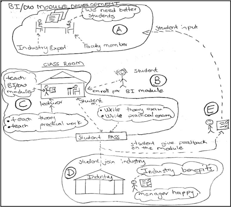 Data Diagram Visio