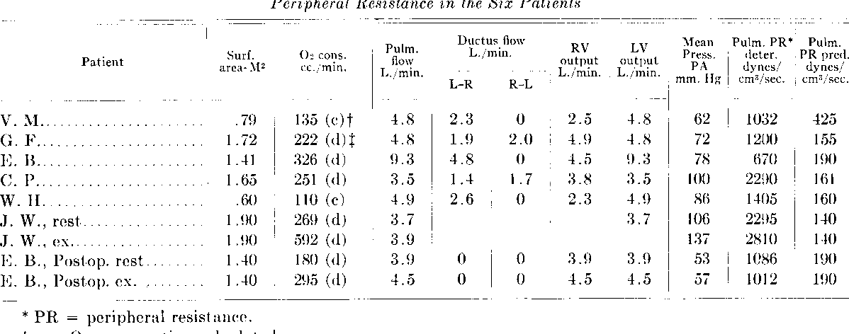Table 7 from The syndrome of patent ductus arteriosus with