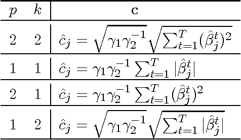 Figure 3 for On Multiplicative Multitask Feature Learning
