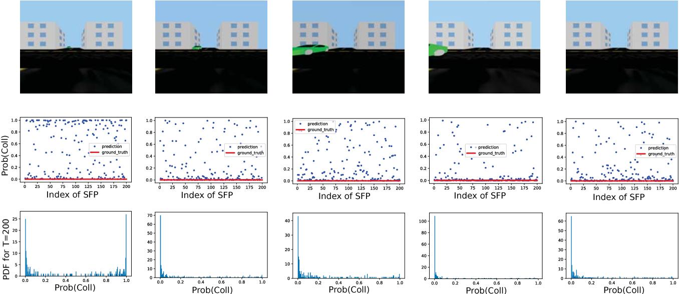Figure 4 for Deep Predictive Models for Collision Risk Assessment in Autonomous Driving