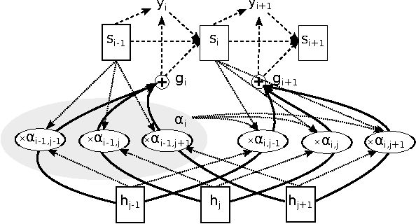 Figure 1 for Attention-Based Models for Speech Recognition
