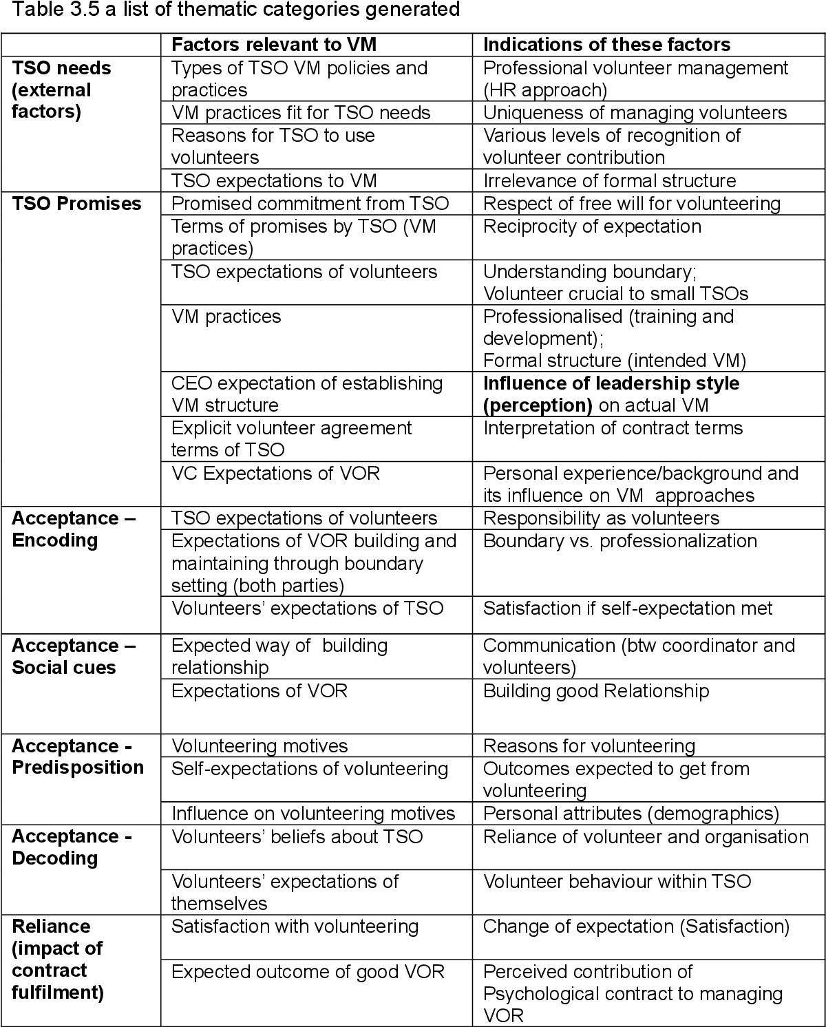 types of psychological contract