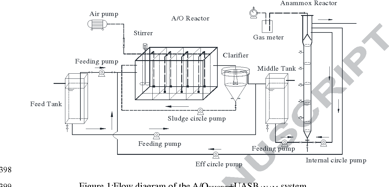 Continuous Flow Combined Process Of Nitritation And Anammox For Diagram Reactor Figure 1