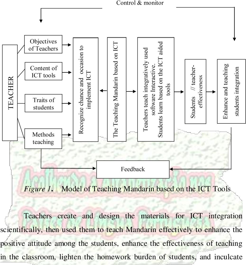 PDF] ICT application in the teaching of mandarin in Malaysian