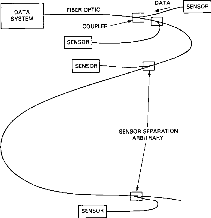 Separate Sensors Using Optical Fiber As Communication Channel